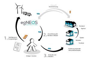 egNEOS_Investor_2